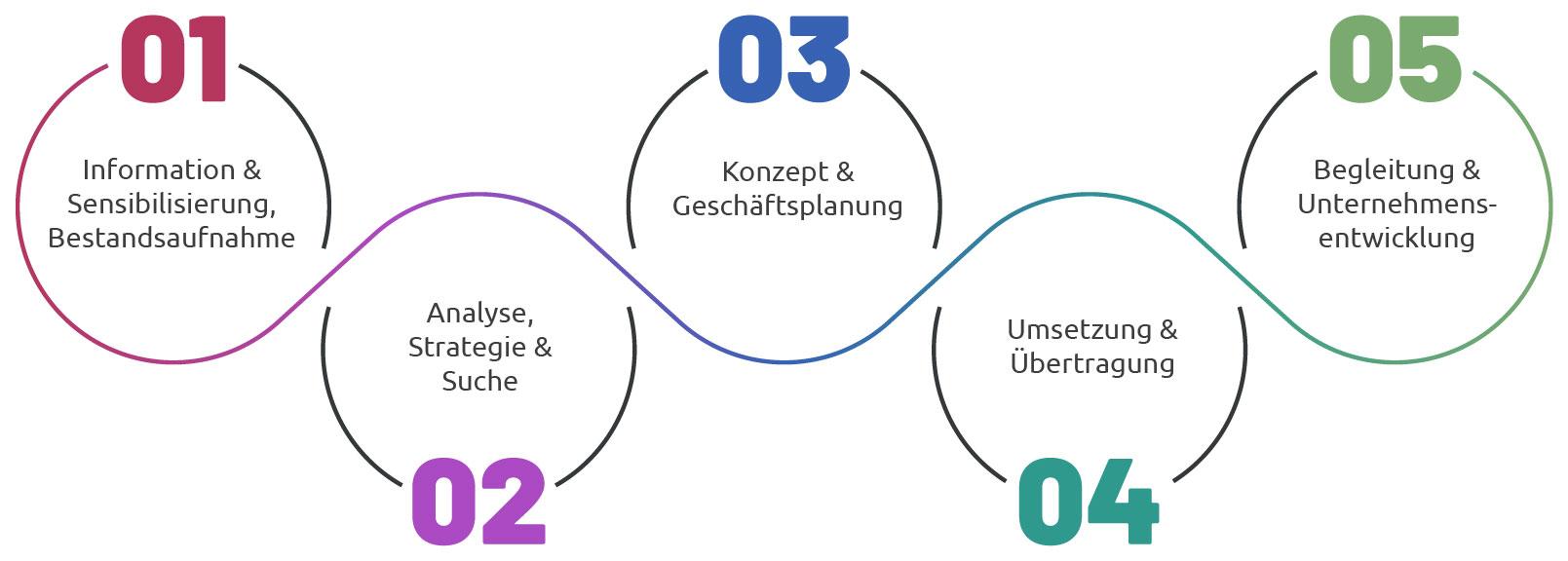 Prozessablauf Unternehmensnachfolge